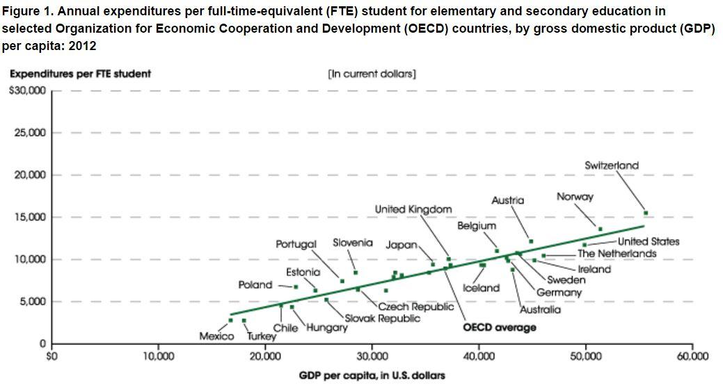 OCED spending per student