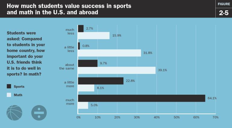 sports vs math