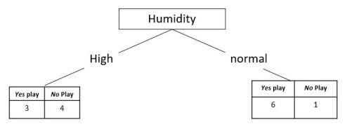 humidity10