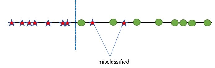 misclass