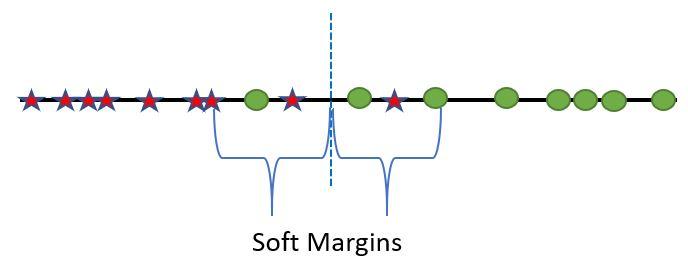 soft margins